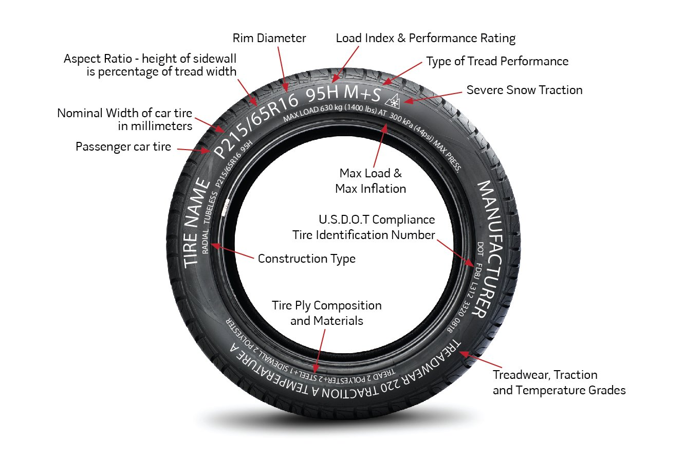 Sidewall Information Image