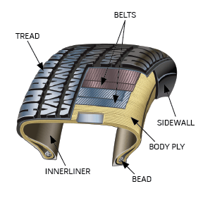 Image of Tire Structure