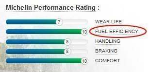 Tire fuel efficiency rating