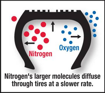 Why does Nitrogen work?