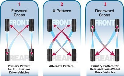tire rotation patterns and tips. Black Bedroom Furniture Sets. Home Design Ideas