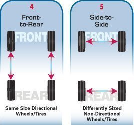 How To Rotate Tires >> Tire Rotation Patterns And Tips