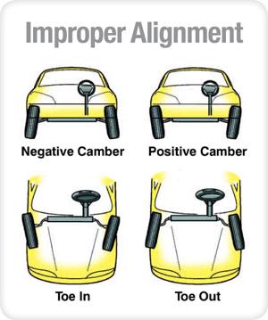 Improper Alignment Example