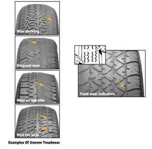 Tire Tread Wear >> Signs Of Irregular Tire Wear